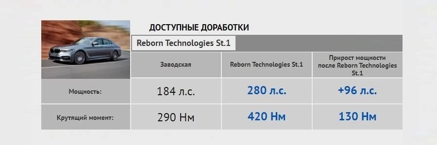 Чип-тюнинг BMW 5 G30: увеличение мощности + попкорн 2