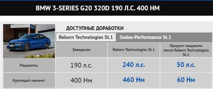Чип-тюнинг BMW 3 G20 320d: увеличение мощности 3